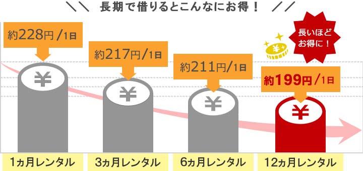 ポケットwifiレンタルU2クラウドSIMは長期レンタルがお得