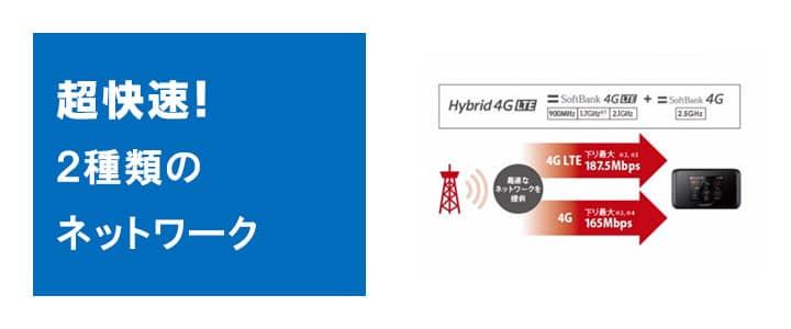 2種類の超快速ネットワークに対応,501hw,レンタル,ポケット,wifi,キャリアアグリケーション,安定した高速通信