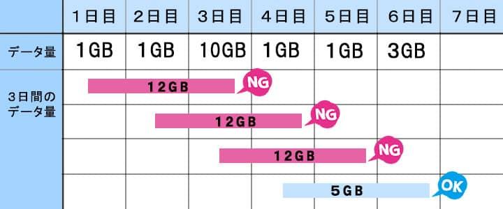ポケットwifiレンタル3日で10GB説明
